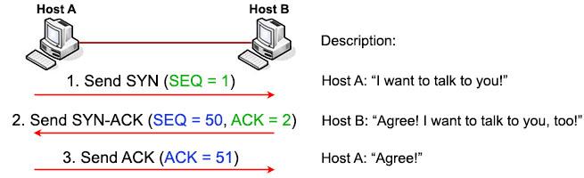 TCP_Three_way_handshake_number_assigned.jpg