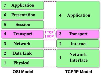 TCP_UDP.jpg