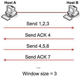 TCP_Window_Sliding.jpg