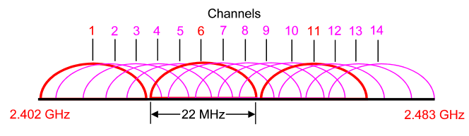 wireless_2_4_GHz_band.png