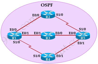 ospf dissertation This is to certify that the thesis/dissertation prepared by ospf recognizes four diverse network topologies or network types: broadcast multi-access.